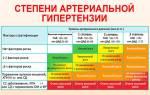 Артериальная гипертензия стадии и степени