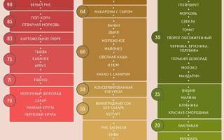 Углеводы с высоким гликемическим индексом продукты