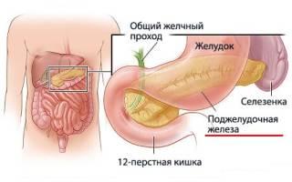 Увеличение поджелудочной железы симптомы