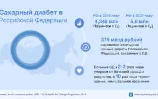 Статистика заболеваемости сахарным Болезниом в россии