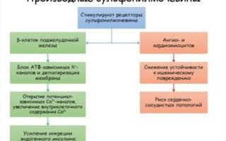 Сульфонилмочевины препараты список
