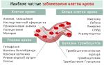 Почему повышается кровяное Болезни