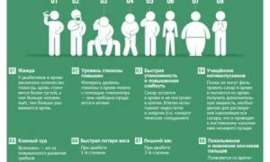 Резкий скачок сахара в крови симптомы