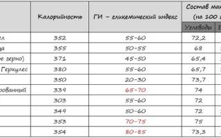 Гликемический индекс гречки вареной