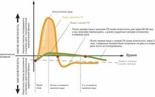 Высокий гликемический индекс