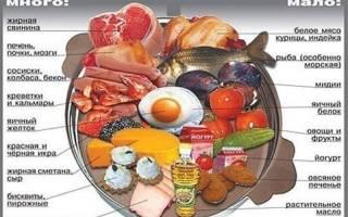 От каких продуктов повышается холестерин в крови