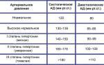Гипертоническая болезнь iii стадии
